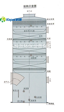 酸雾吸收塔(图1)